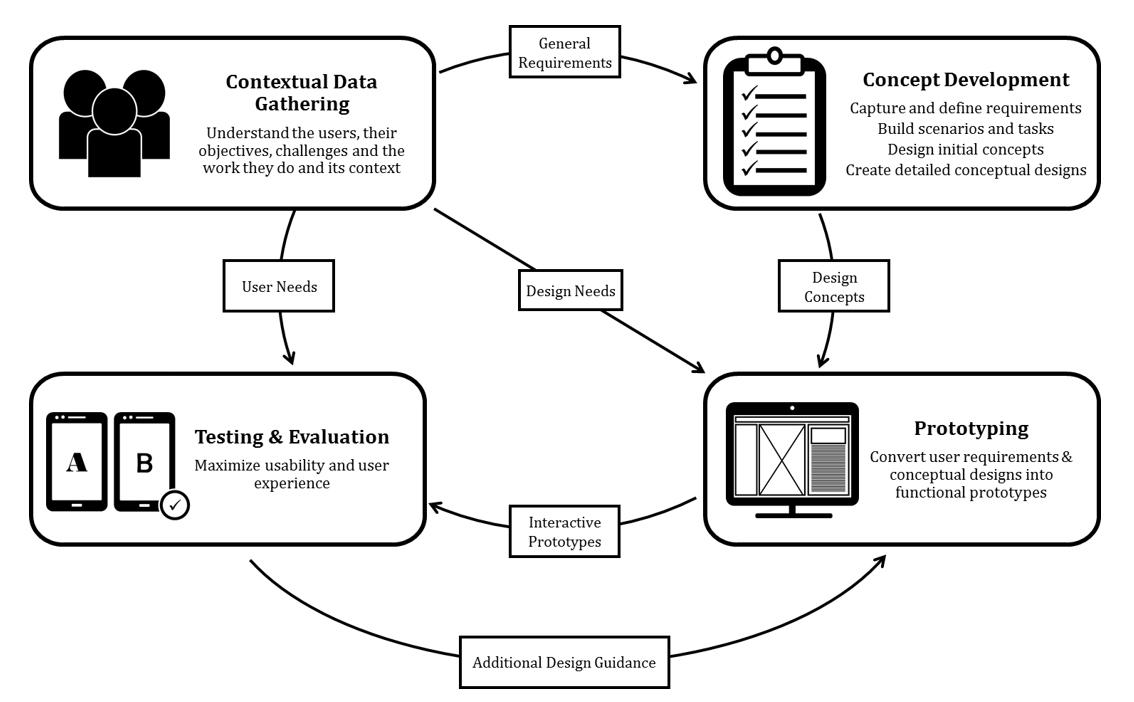 Humanproof Product Design & Development Process