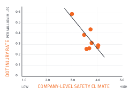 Safety Climate Stats Chart